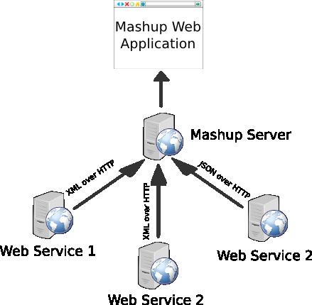 mashup diagram