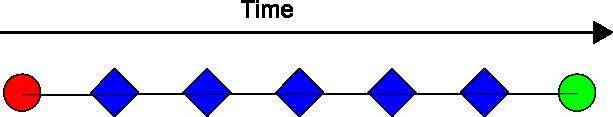 linear-procedure